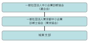 城東支部組織図