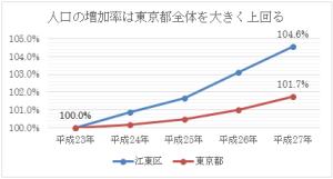 図表1. 東京都平均を上回る人口増加率